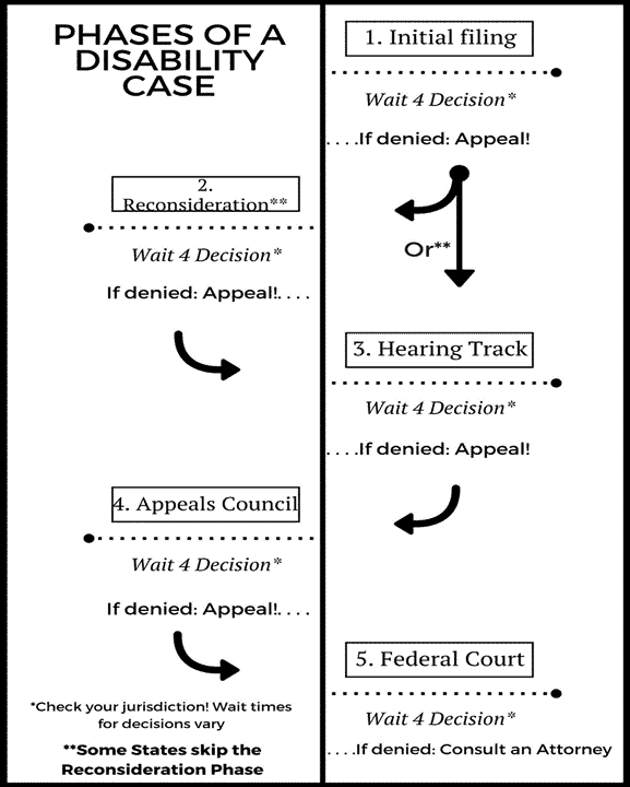 Illustration of the disability application process: 'Phases of a disability case' 1. Initial filing: wait 4 decision...if denied appeal! 2. Reconsideration 'wait 4 decision, if denied: appeal!' 3. Hearing Track...Wait 4 decision...if denied: appeal!  4. Appeals Council...wait 4 decision - if denied: appeal!  5. Federal Court Wait 4 decision...if denied: consult an attorney.